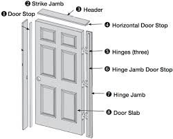 How To Hang Prehung Interior Doors Prehung Interior Doors Useful Tips And Ideas For Your Interior Doors