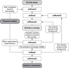 activity android the android app activity lifecycle dummies