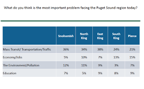Seattle Light Rail Hours New Poll Shows Big Support For Expanding Sound Transit Seattle