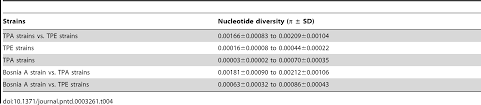 chp code 1125 whole genome sequence of the treponema pallidum subsp endemicum