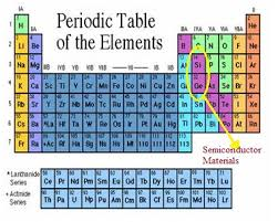 where are semiconductors on the periodic table what is a semiconductor what are the types of semiconductor