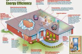energy efficient house floor plans energy efficiency 20 most energy efficient house plans energy efficient house floor