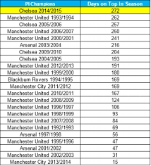 Premierleague Table Chelsea Will Have Led The Premier League Table For A Record 274