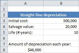 Depreciation Tables Using Spreadsheets For Finance How To Calculate Depreciation