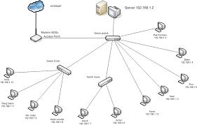 membuat rt rw net jaringan rt rw net teknik komputer dan jaringan