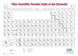 periodic table packet 1 answer key flinn periodic table charts
