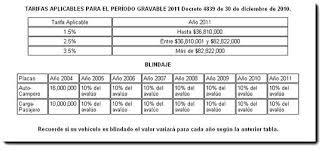 impuestos vehiculos valle 2016 impuestos vehiculos medellin impuestos vehiculos medellin 2011