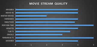 utimate review 11 best free movie streaming apps tested