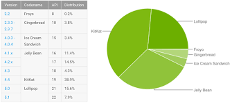 android distribution imagining what s hybrid android plus chrome os might look