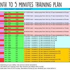 how to learn times tables in 5 minutes how to hold your breath for 5 minutes in 1 month freediving