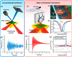 nanophotonic afm probe provides ultrafast and ultralow noise detection