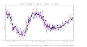 how unprecedented a solar minimum russell 2010 reviews of