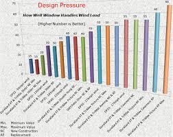 Free Home Design Software Ratings Sws Windows Maki Building Centers Gardner Lunenburg And