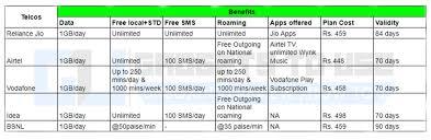 idea plans best 1gb per day plans compared jio airtel vodafone idea and bsnl