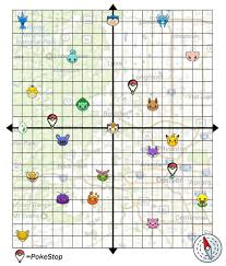Categorize And Classify Worksheets Why You Need To Be Using These Pokémon Math Lessons Today U2014 Mashup