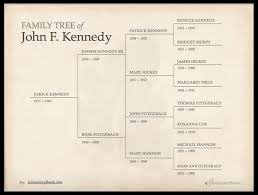 family tree template u0026 how to get started genealogybank