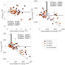 forests free full text long term soil productivity in
