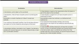 tutorial java play java tutorial java io java serializable vs externalizable