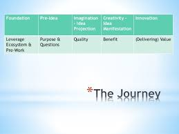 the innovation workflow from pre idea to delivering innovation ad