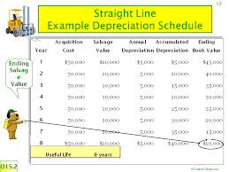 Ads Depreciation Table Coursecollege Com 1 15 Plant Assets Plant Assets Are Also Know As