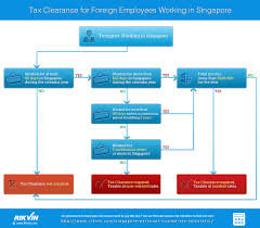 tax clearance for foreign employees working in singapore rikvin