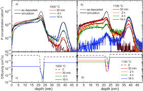 modeling of phosphorus diffusion in silicon oxide and