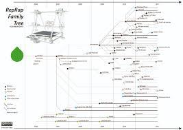 reprap family tree reprapwiki