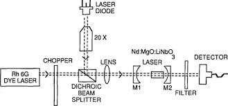 osa nd mgo linbo3 continuous wave laser pumped by a laser diode