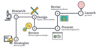 go design creative web design services raleigh nc growth fire strategies