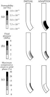 mechanobiology of tendon adaptation to compressive loading through