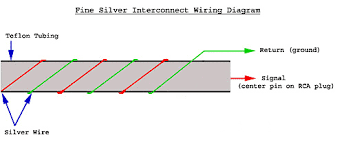 diy silver interconnects