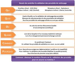 plan de nettoyage et de d駸infection cuisine la validation des procédés de nettoyage du contrôle à la maîtrise