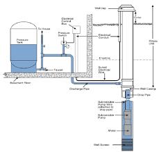 red jacket submersible pump wiring diagram wiring diagrams