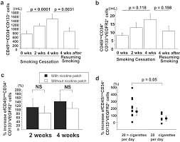Resuming Smoking Cessation Rapidly Increases Circulating Progenitor Cells