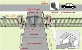 28 best ranch gate ideas images on pinterest driveway entrance