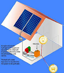 solar in depth from sun to nanoparticles to electricity
