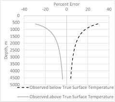 heat flow and temperature depth curves throughout alaska finding