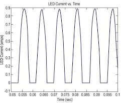 3 reasons the lights flicker in one room of your house characterizing and minimizing led flicker in lighting applications