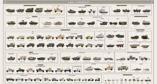 military vehicles infographic combat vehicles of the us military recoil offgrid