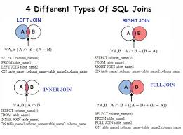 how to join tables in sql learn about sql joins tek classes