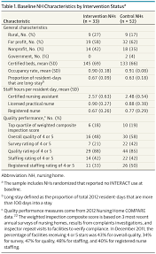 interventions to reduce hospitalizations from nursing homes