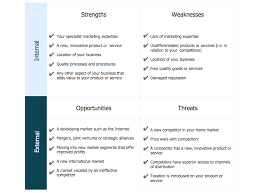 sample swot analysis essay conceptdraw samples management swot and tows matrices swot analysis matrix sample innovative business this example is created using conceptdraw mindmap mind mapping software integrated with conceptdraw pro