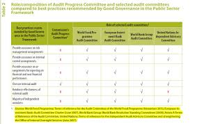 Committee by Executive Board Audit Committee