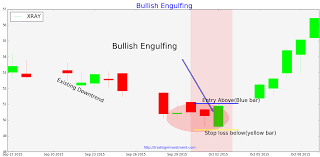reversal pattern recognition bullish engulfing pattern what you need know use in stock trading