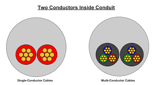 Conduit Fill Table Conduit Sizing The Nuclear Electrical Engineer