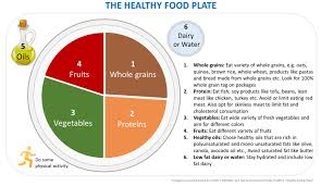 what is healthy eating diet or balanced diet watch what u eat