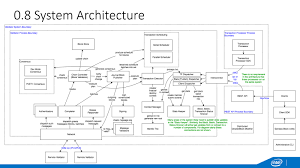 linux floor plan software what is hyperledger how the linux foundation builds an open platform
