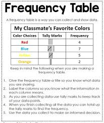 Two Way Frequency Table Worksheet Frequency Table Worksheet 7th Grade Tally Worksheetsworksheet On