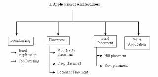 nutrient management methods of fertilizers application