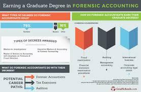 forensic accounting graduate programs u0026 schools